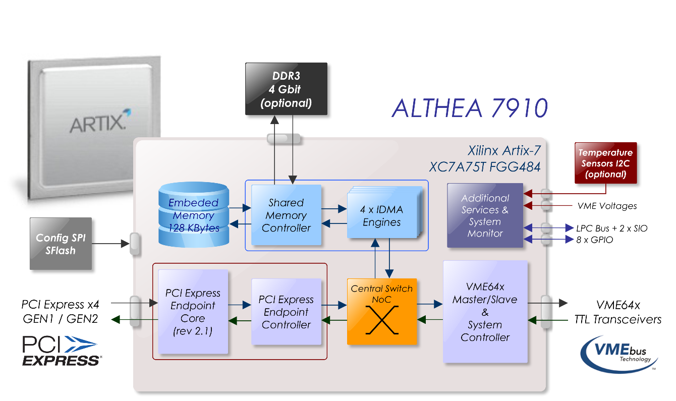 ALTHEA_7910_Block_Diagram